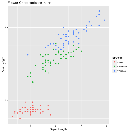 plot of chunk ggplot2