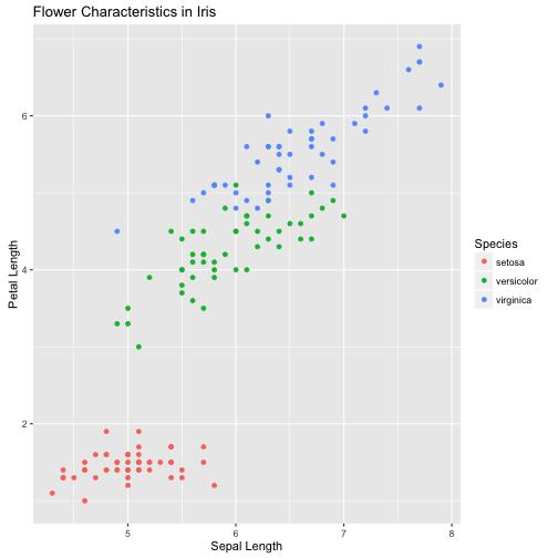 plot of chunk ggplot2
