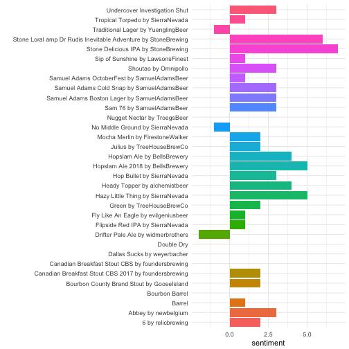 plot of chunk sentiment